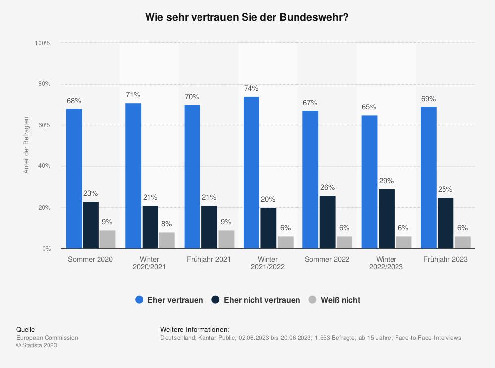 Statistik: Wie sehr vertrauen Sie der Bundeswehr? | Statista