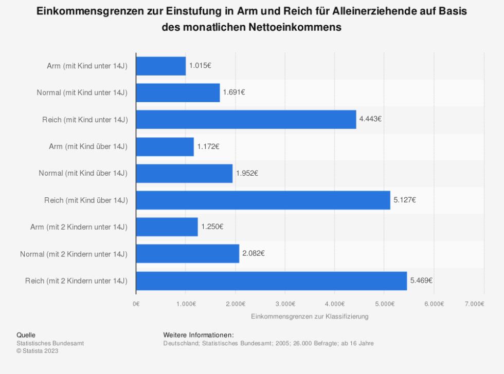 Statistik: Einkommensgrenzen zur Einstufung in Arm und Reich für Alleinerziehende auf Basis des monatlichen Nettoeinkommens   Statista