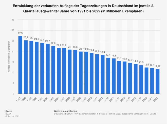 Verkaufte Auflage der Tageszeitungen in Deutschland von 1991 bis 2012