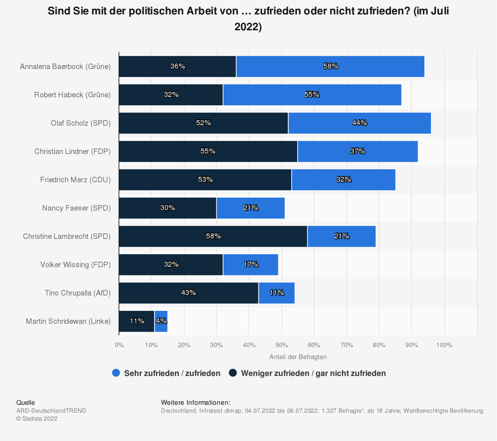 Statistik: Sind Sie mit der politischen Arbeit von … zufrieden oder nicht zufrieden? (im Mai 2015) | Statista