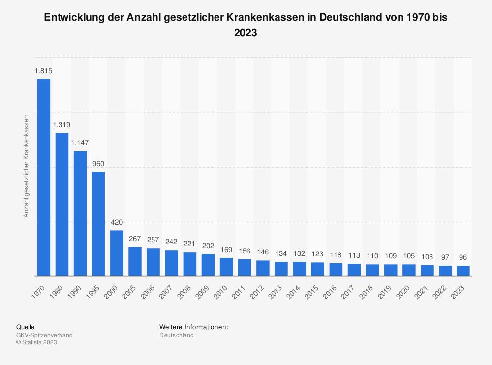 Statistik: Entwicklung der Anzahl gesetzlicher Krankenkassen in Deutschland von 1970 bis 2015 | Statista