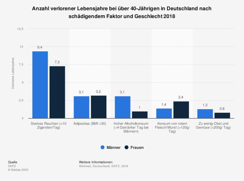 Statistik: Anzahl verlorener Lebensjahre bei über 40-Jährigen in Deutschland nach schädigendem Faktor und Geschlecht 2018 | Quelle: Statista