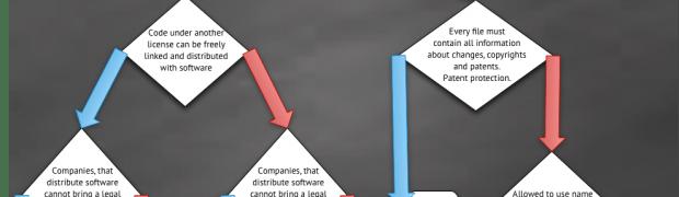 Schema licenze open source