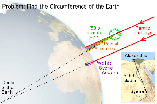 Eratosthenes_measure_of_Earth_circumference problem