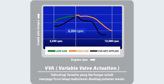 variable valve actuaction aerox vva 155