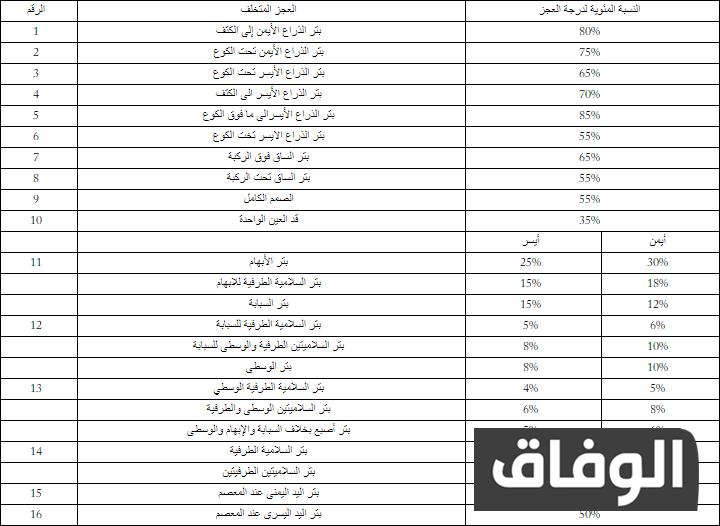 جدول تحديد نسبة العجز في الجزائر