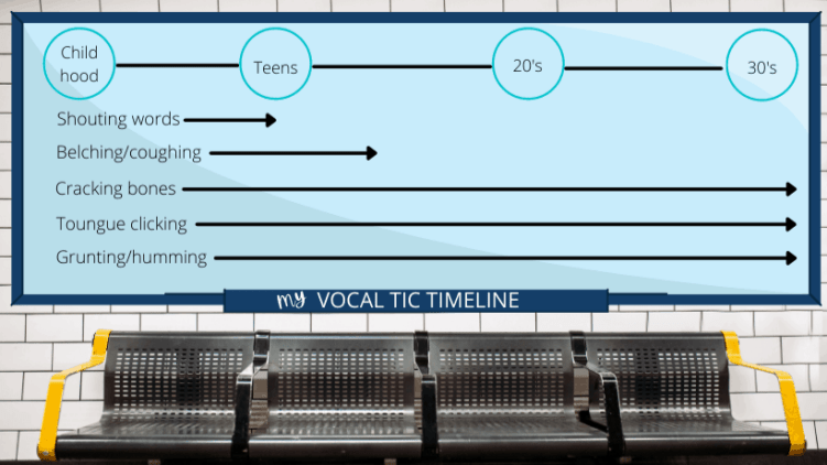 My vocal tic timeline
