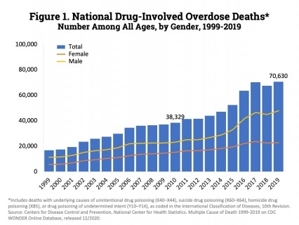 The figures above are bar charts showing the number of U.S. overdose deaths involving select prescription and illicit drugs from 1999 through 2019. The bars are overlaid by lines representing gender or concurrent opioid involvement. There were 70,630 drug-involved overdose deaths reported in the U.S. in 2019 (Figure 1); 68% of cases occurred among males (line).