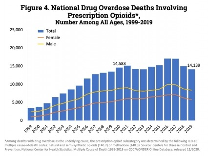 From 2018 to 2019, the number of deaths involving prescription opioids declined to 14,139.
