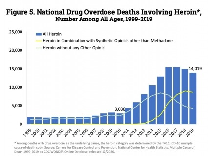 Overdose deaths involving heroin decreased from 14,996 deaths in 2018 to 14,019 in 2019.
