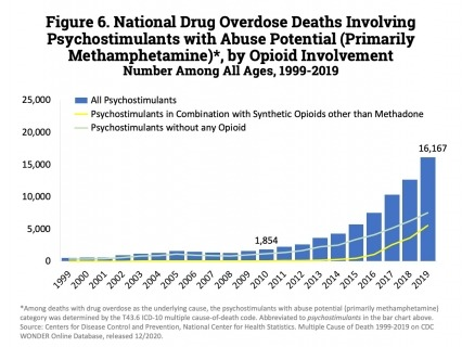 Since 2012, the number of deaths involving psychostimulants (primarily methamphetamine, have risen significantly each year, with 16,167 deaths in 2019.