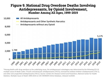 Number of overdose deaths involving antidepressants. Deaths involving antidepressants have remained steady since 2014, with 5,175 fatalities reported in 2019.