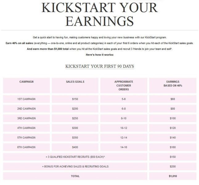 Avon's Kick Start Program