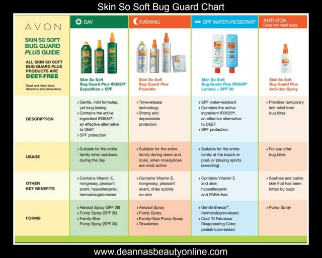 Skin So Soft Bug Guard Plus Picaridin