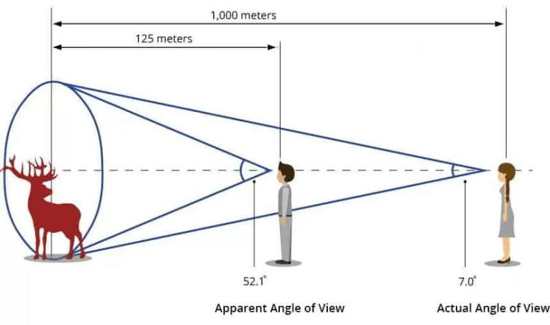 Understanding field of view in binoculars