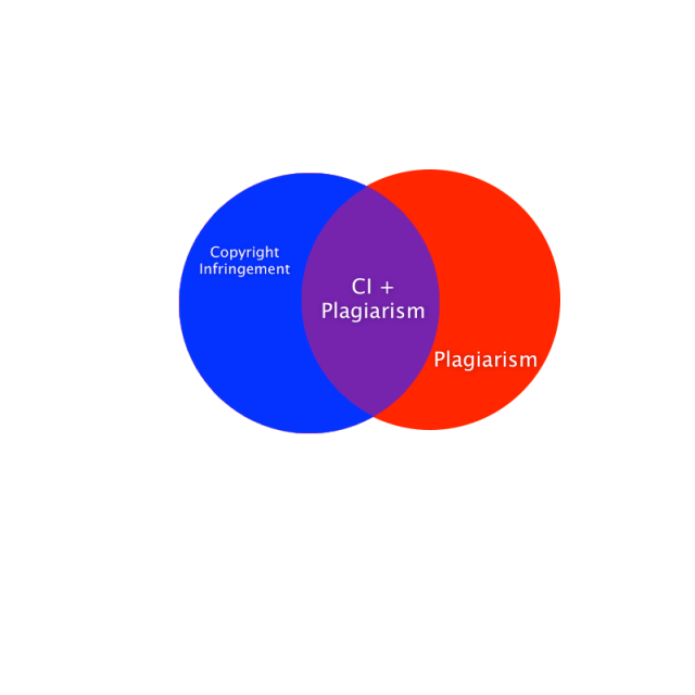 Fan Fiction Plagiarism And Copyright