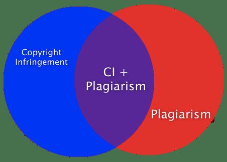 CIvPlagiarism