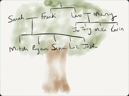 Kowalski Family Tree Shannon Stacey