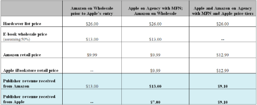 Price differential based on wholesale v agency