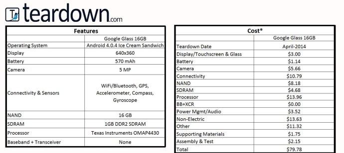 Google Glass Teardown.com