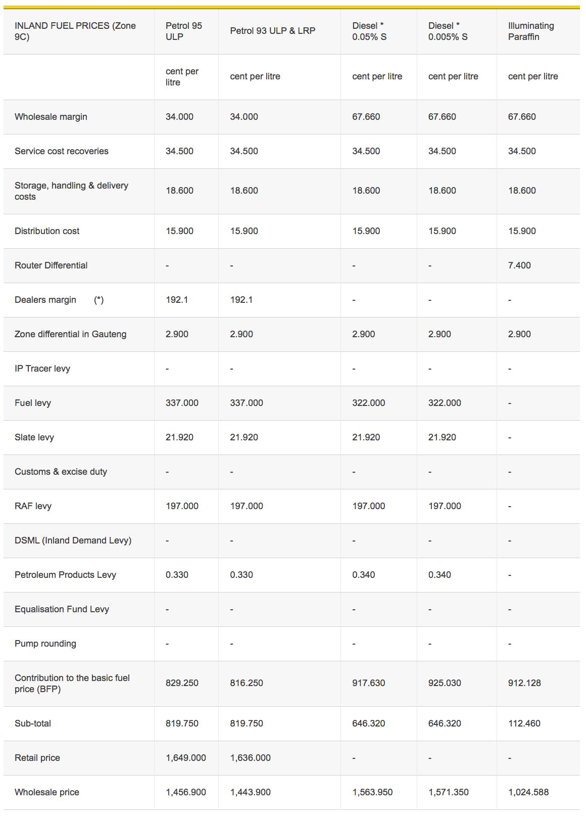 DearSA - coastal fuel price breakdown