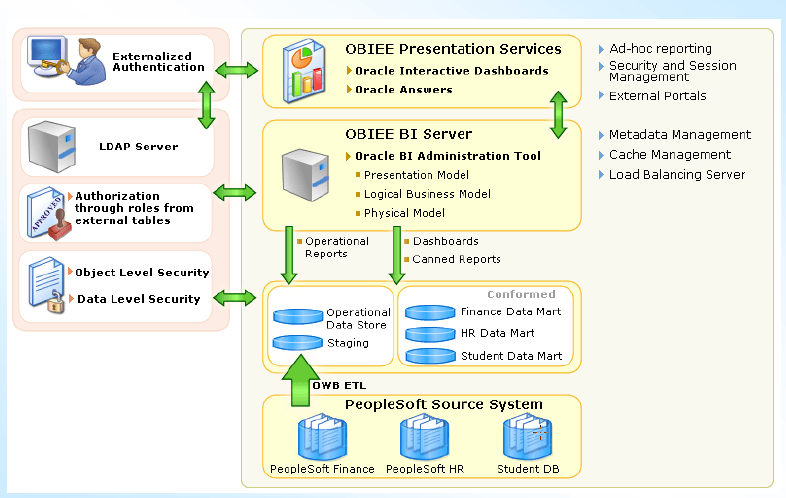 Some Good OBIEE Architecture Framework (1/4)