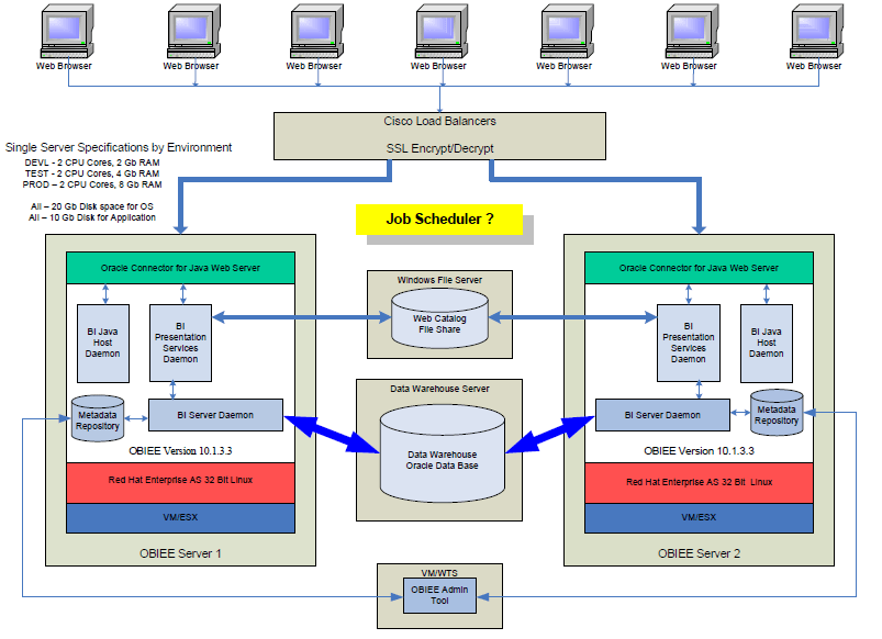 Some Good OBIEE Architecture Framework (2/4)