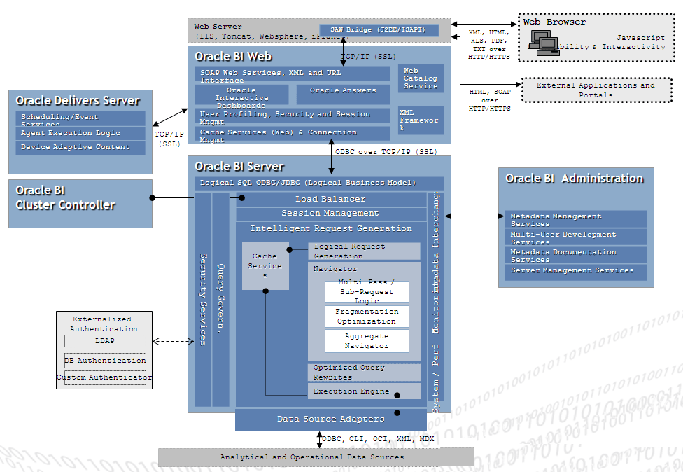 Some Good OBIEE Architecture Framework (3/4)