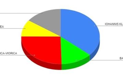 Rezultate – Vezi aici cât au obținut Iohannis, Dăncilă sau Barna în județul Bacău – UPDATE – rezultatele în municipiul Bacău