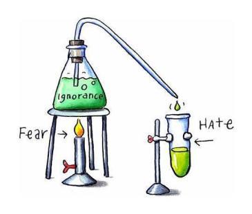 Fear + Igorance = Hate