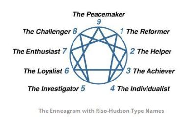 A better understanding of your true self through the Enneagram