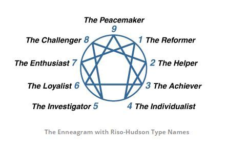 A better understanding of your true self through the Enneagram