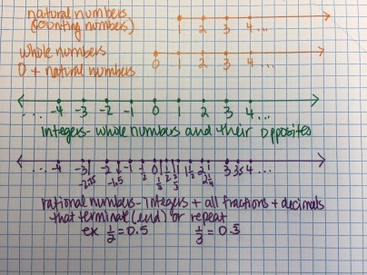 rational-numbers-on-numberlines