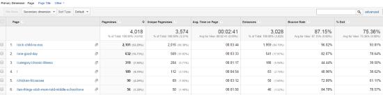 Google Analytics Best Posts Jan 12