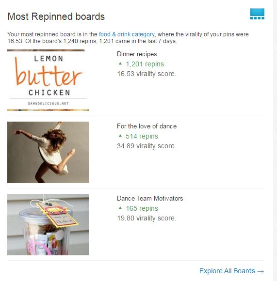 Most repinned boards