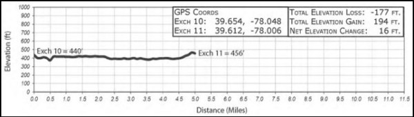 2016ragnardcleg11elevationchart