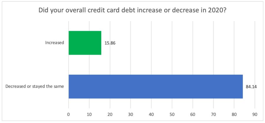 Credit card increase : decrease in 2020 - chart