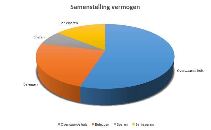 Vermogen grafiek; debudgetman.nl