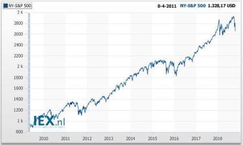 S&P 500, debudgetman.nl