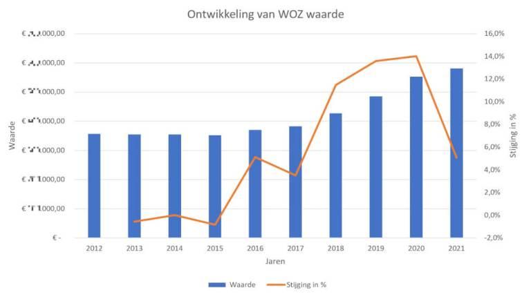 WOZ-waarde van 2021 #WOZ #DeBudgetman