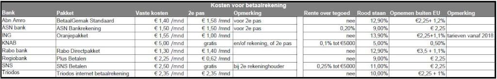 4147c22d863b8a Geld opnemen tijdens de vakantie - De Budgetman.nl