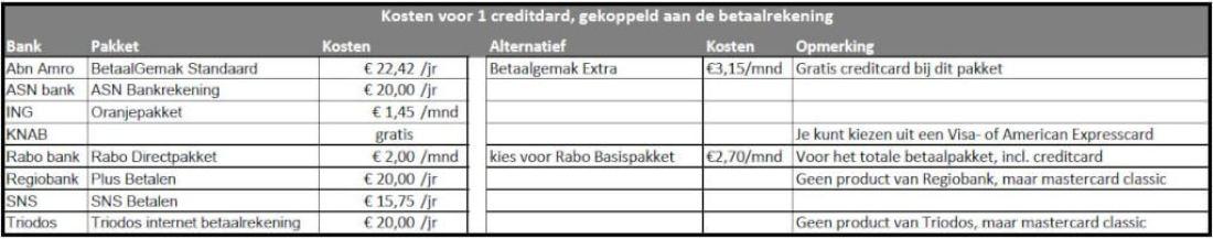 creditcard. bankrekening vergeleken. debudgetman.nl