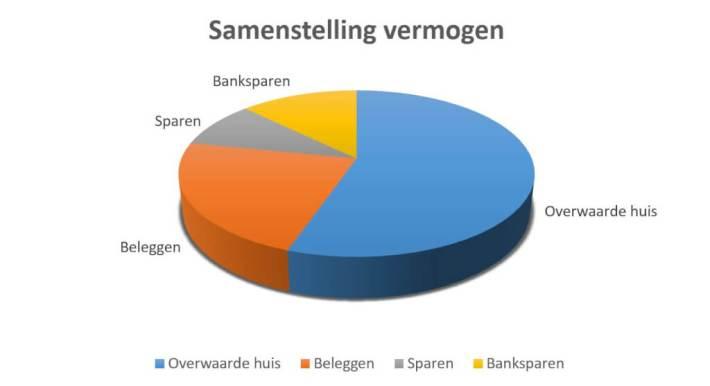 samenstelling vermogen. debudgetman.nl