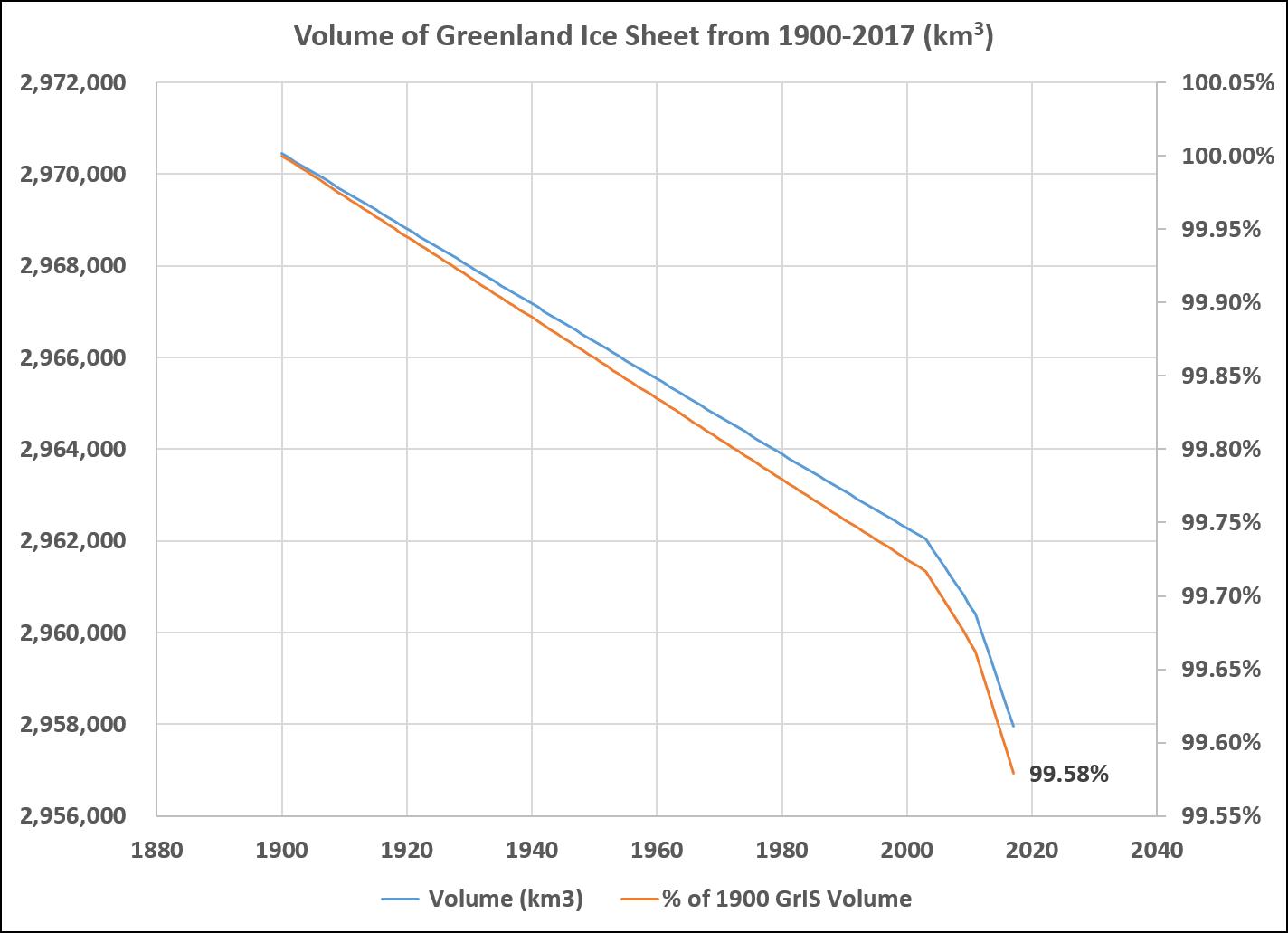 GrIS_1900