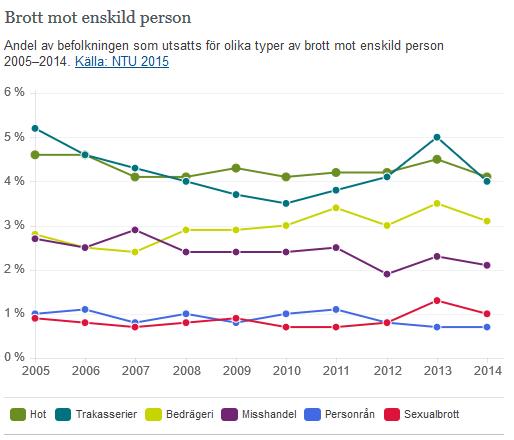 Crime victim survey results, 2005-2014