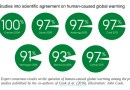 What is Scientific Consensus and Why Should You Care?