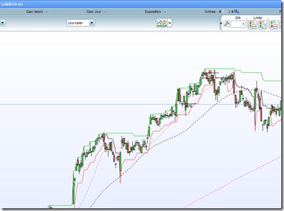 Lanxess debuter-en-swing-trading