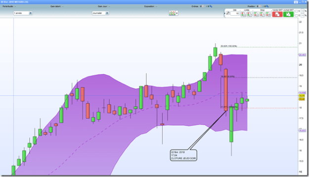 Mutares AG debuter en swing trading