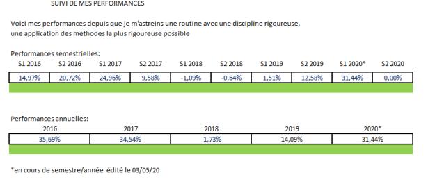 Performance bourse 2020