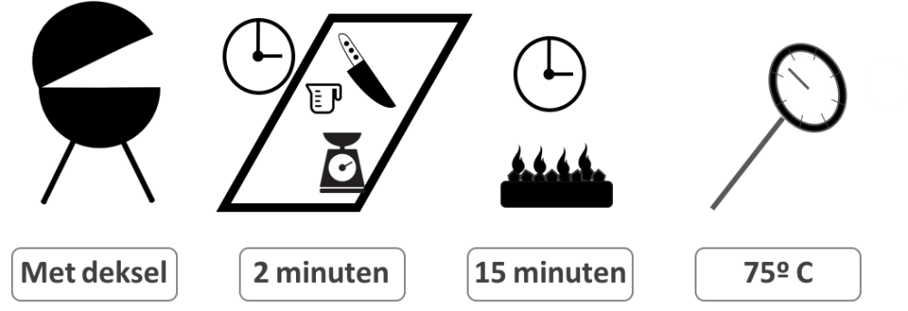 Tijden en temperaturen kwartelbout